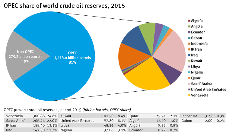 OPEC market share of oil reserves