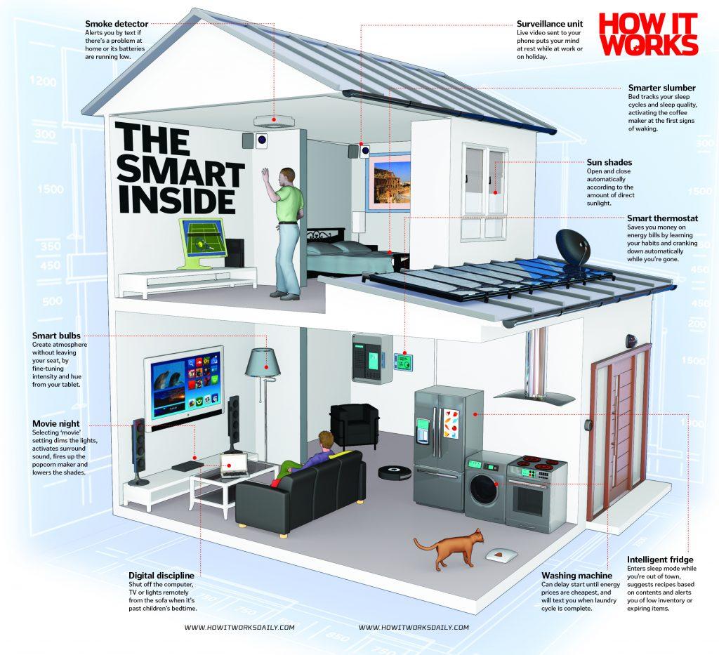 smart-home-working