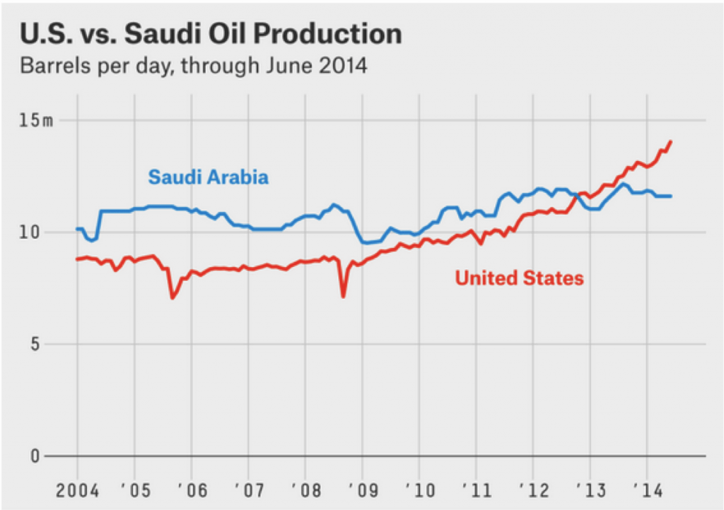 U.S. vs Saudi OIl Production