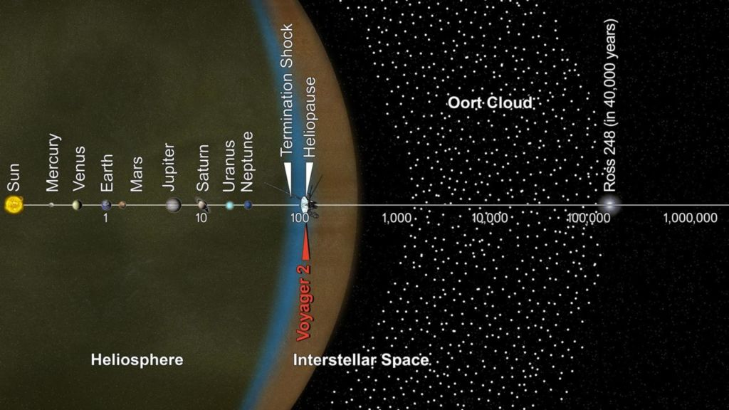 This artist's concept puts solar system distances, and the travels of NASA's Voyager 2 spacecraft in perspective.