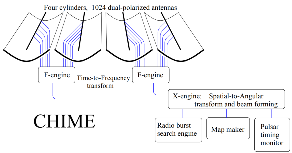 A diagram showing how CHIME works and detects different signals.