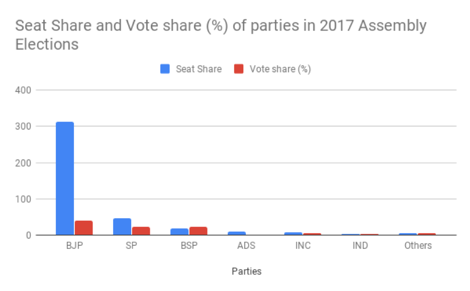 Graph showing the seat share and vote share in percentage of parties in 2017 Assembly elections