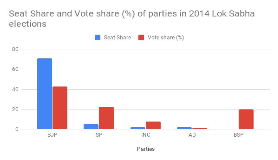 Graph showing the seat share and vote share in percentage of parties in 2014 Lok Sabha elections