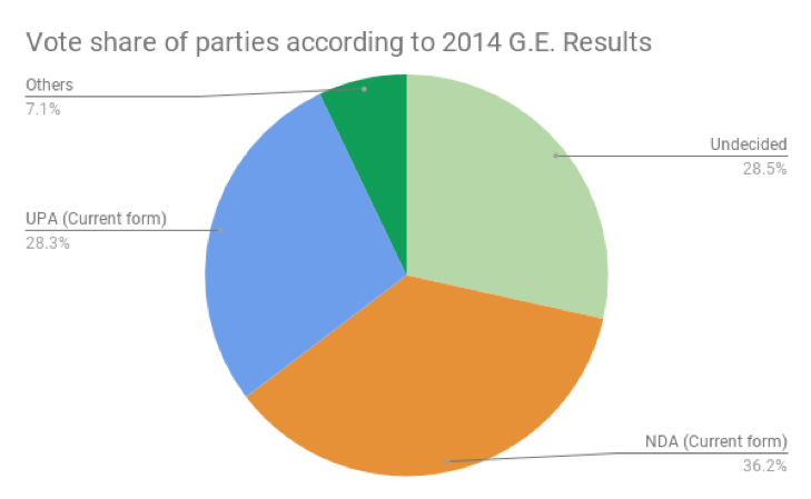 A pie chart showing the cote share of parties according to 2014 general election results.