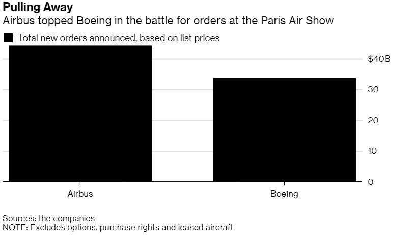 airbus and boeing