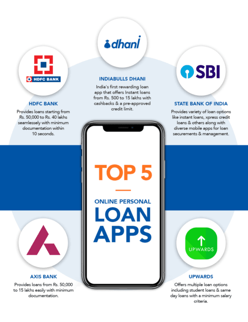 5 Top Easy Personal Loan Providers